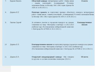 7. Беркин Никита Областной конкурслитературных работ «Связь веков – память по