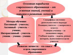 Основная парадигма современного образования – от усвоения знаний, умений и на