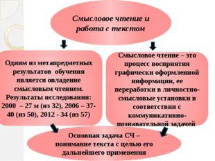 Смысловое чтение и работа с текстом Одним из метапредметных результатов обуче