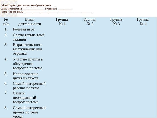 Мониторинг деятельности обучающихся Дата проведения _________________группа...