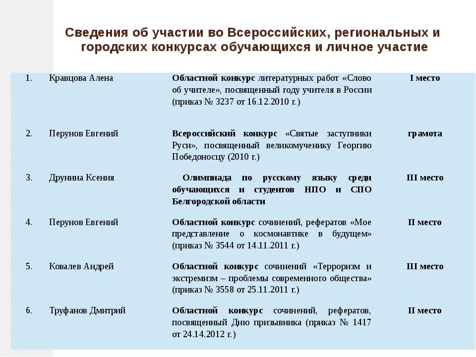 Сведения об участии во Всероссийских, региональных и городских конкурсах обуч...