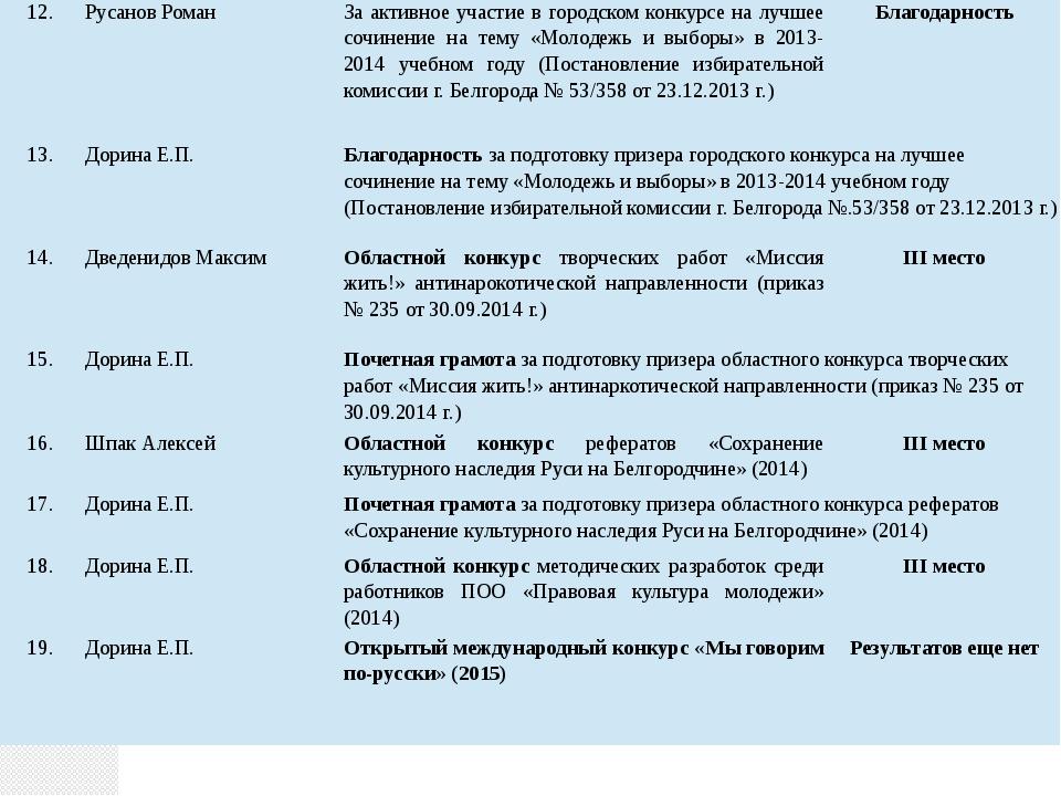 12. РусановРоман За активное участие в городском конкурсе на лучшее сочинение...