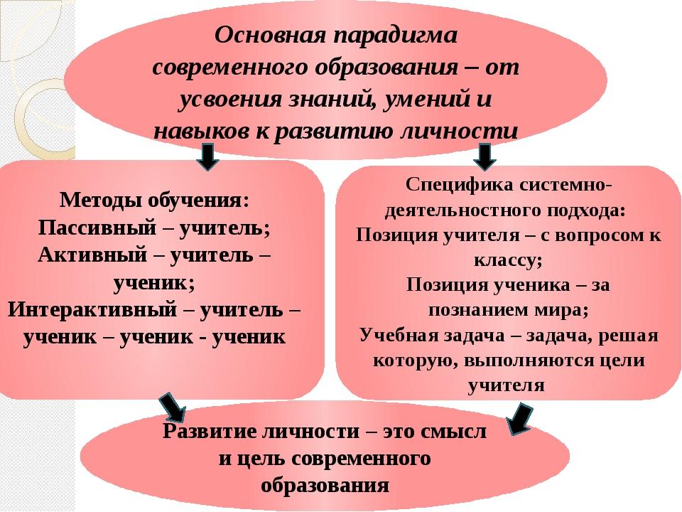 Основная парадигма современного образования – от усвоения знаний, умений и на...