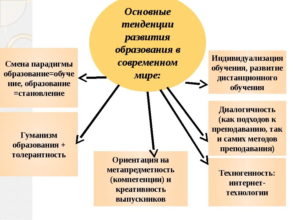 Основные тенденции развития образования в современном мире: Смена парадигмы о...