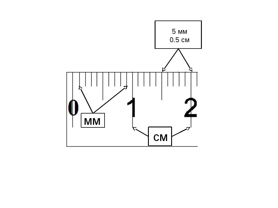 мм см ? 5 мм 0.5 см