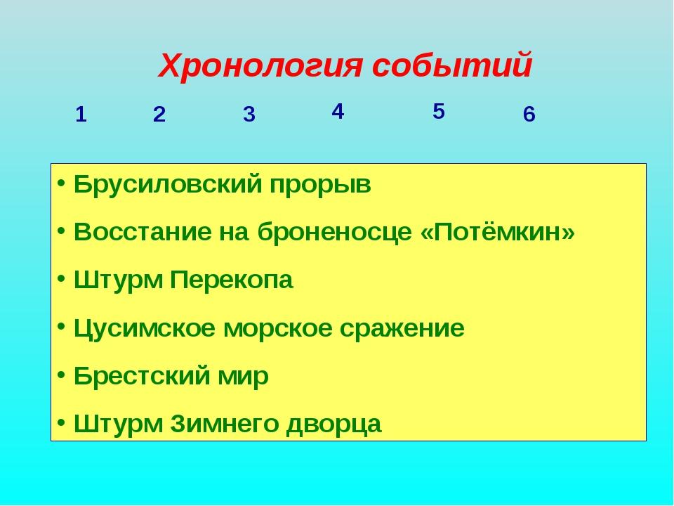 Хронология событий 1 2 3 4 5 6 Брусиловский прорыв Восстание на броненосце «П...