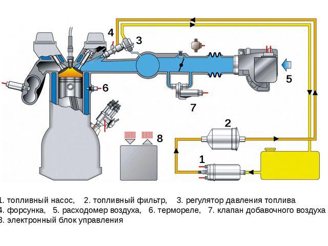 1. топливный насос, 2. топливный фильтр, 3. регулятор давления топлива 4. фор...