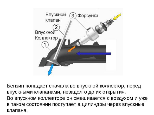 Бензин попадает сначалаво впускной коллектор, перед впускными клапанами, нез...