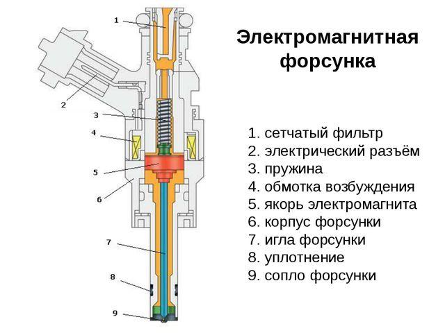 Электромагнитная форсунка сетчатый фильтр электрический разъём пружина обмотк...