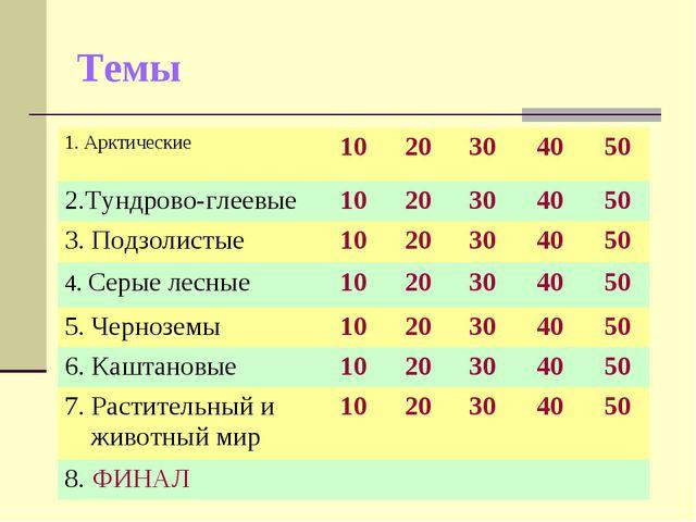 Темы 1. Арктические 1020304050 2.Тундрово-глеевые1020304050 3. Подз...