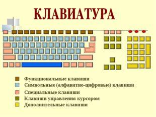 Функциональные клавиши Символьные (алфавитно-цифровые) клавиши Специальные кл