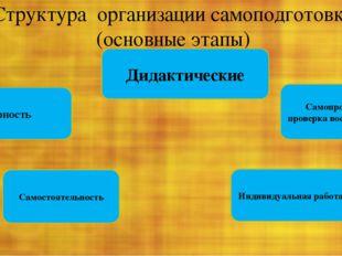 Структура организации самоподготовки (основные этапы) Дидактические Регулярно