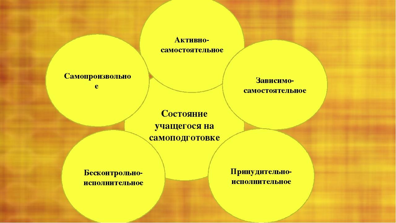 Состояние учащегося на самоподготовке Активно-самостоятельное Самопроизвольн...