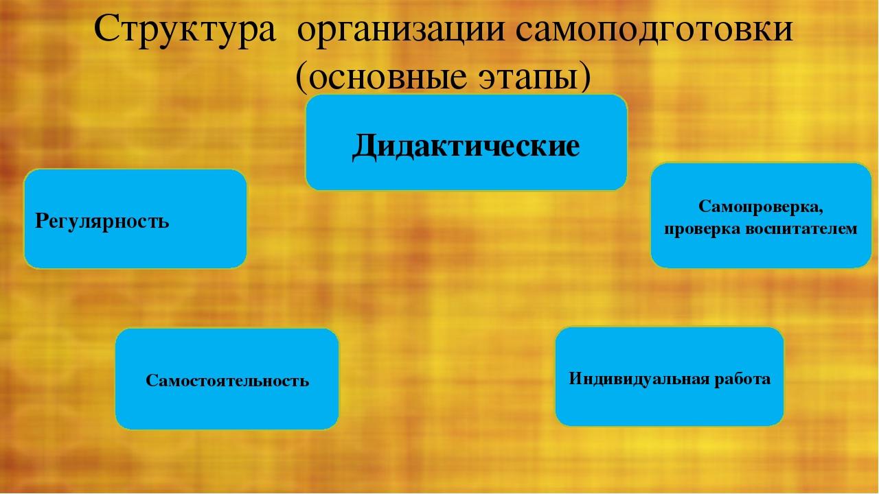 Структура организации самоподготовки (основные этапы) Дидактические Регулярно...