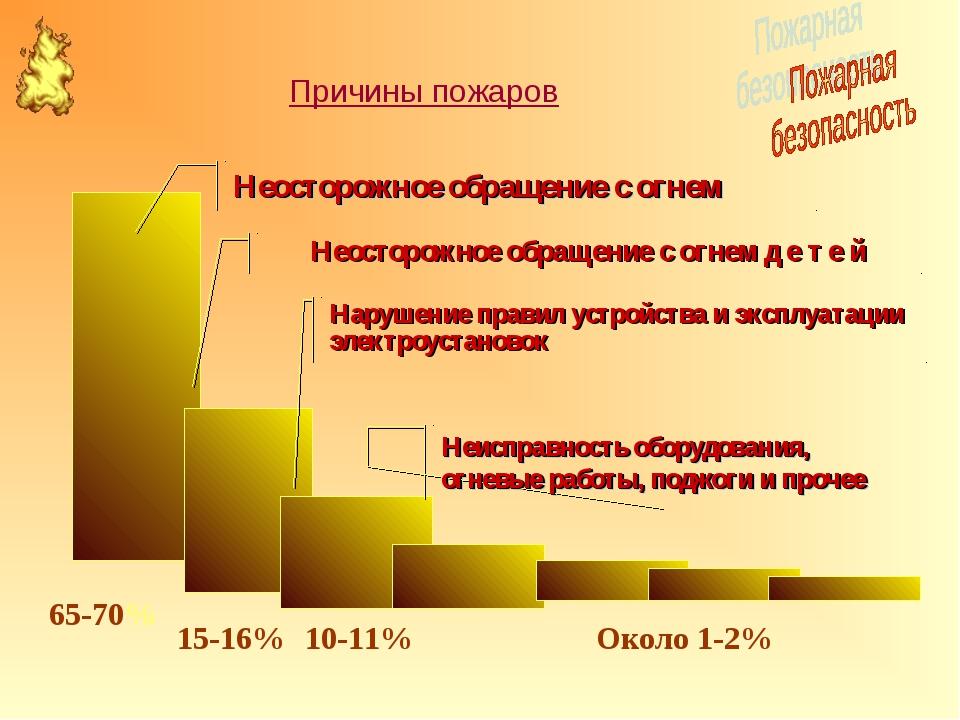 65-70% 15-16% 10-11% Около 1-2% Неосторожное обращение с огнем Неосторожное о...