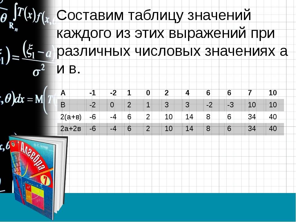 Составим таблицу значений каждого из этих выражений при различных числовых зн...