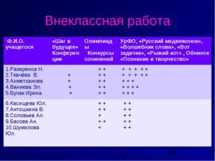 Внеклассная работа Ф.И.О. учащегося «Шаг в будущее» КонференцииОлимпиады Ко