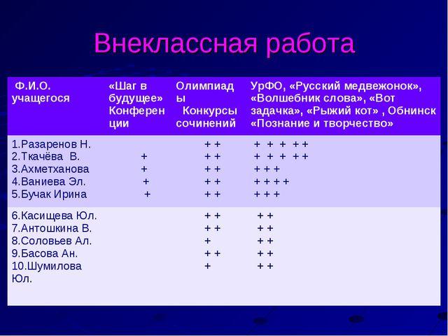 Внеклассная работа Ф.И.О. учащегося «Шаг в будущее» КонференцииОлимпиады Ко...