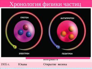 Античастица - частица, имеющая ту же массу и спин, но противоположные значени