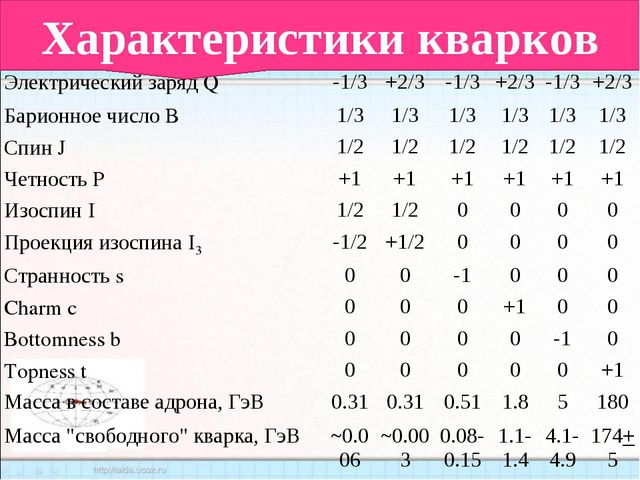 Характеристики кварков ХарактеристикаТип кварка  duscbt Электрически...