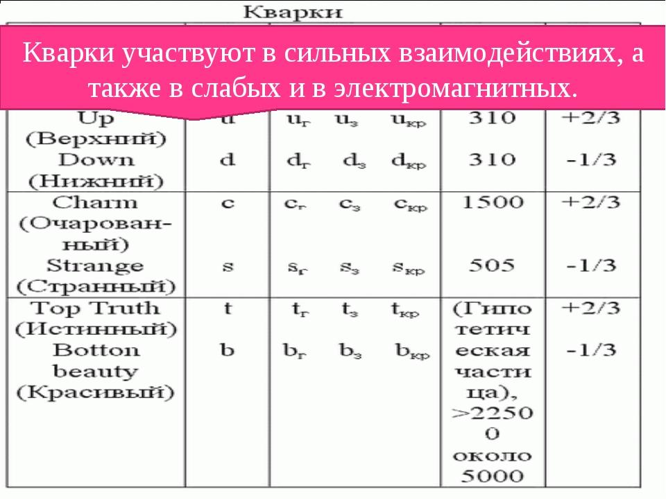 Классификация элементарных частиц Фермионы подразделяются на лептоны кварки....