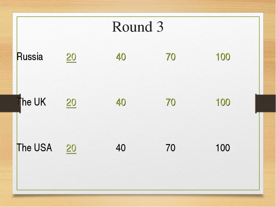 Round 3 Russia204070100 The UK204070100 The USA204070100