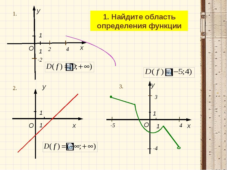 -2 2 4 1. Найдите область определения функции 1. 4 -5 3 -4 2. 3. x y O 1 1 x...