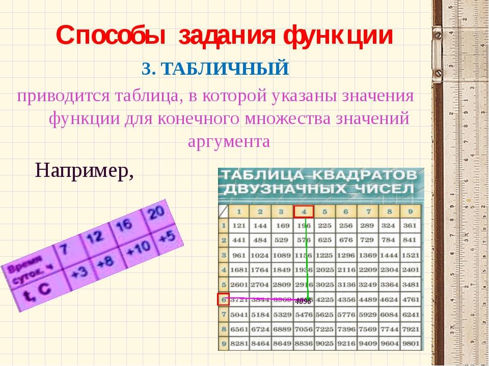 Способы задания функции 3. ТАБЛИЧНЫЙ приводится таблица, в которой указаны з...