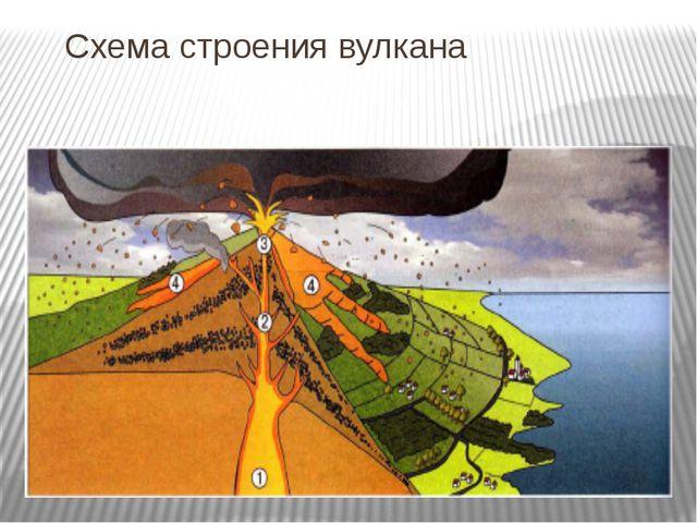 Схема строения вулкана