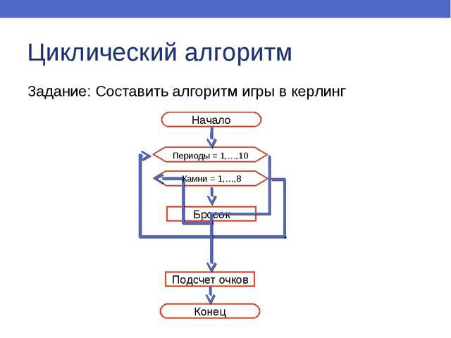 Циклический алгоритм Задание: Составить алгоритм игры в керлинг Начало Конец...
