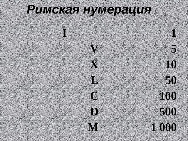 Римская нумерация I 1 V5 X10 L50 C100 D500 M1000