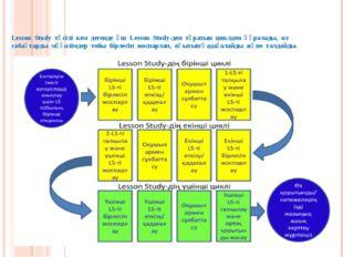 Lesson Study тәсілі кем дегенде үш Lesson Study-ден тұратын циклден құралады,