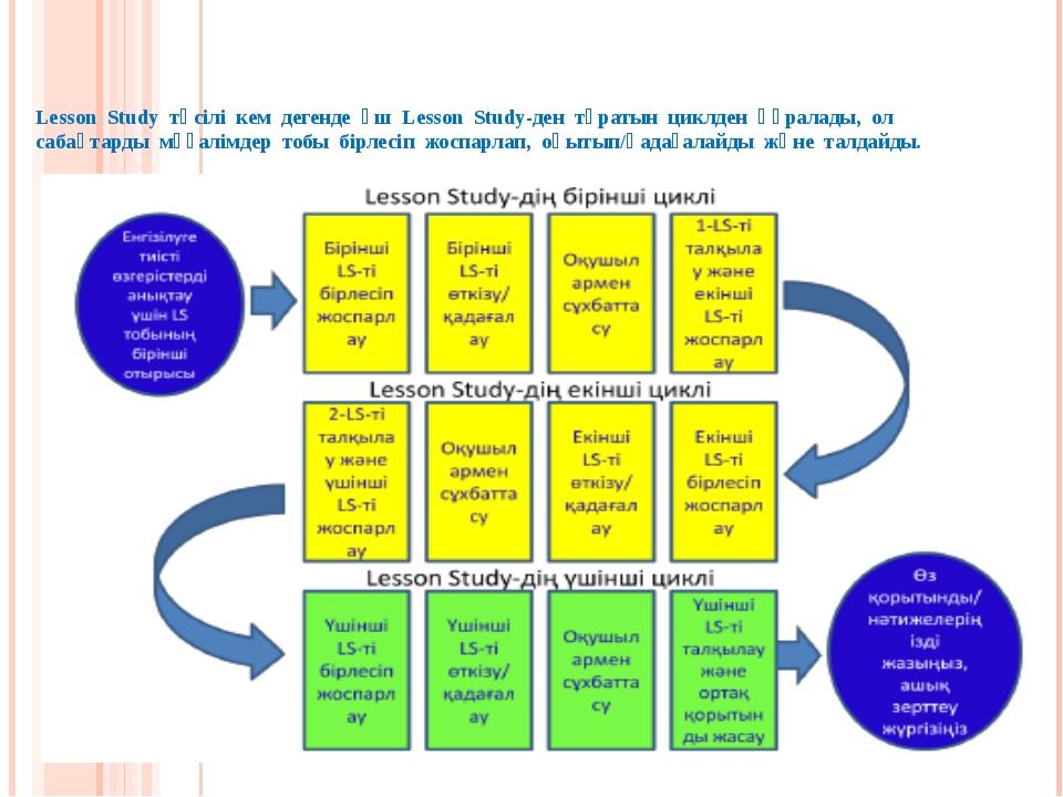 Lesson Study тәсілі кем дегенде үш Lesson Study-ден тұратын циклден құралады,...