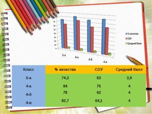 Класс% качестваСОУСредний балл 5-а74,2633,9 4-а84754 4-б78624 4-в