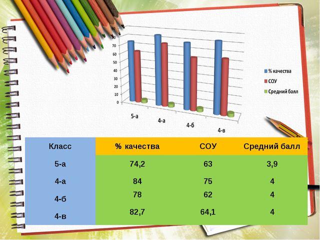 Класс% качестваСОУСредний балл 5-а74,2633,9 4-а84754 4-б78624 4-в...