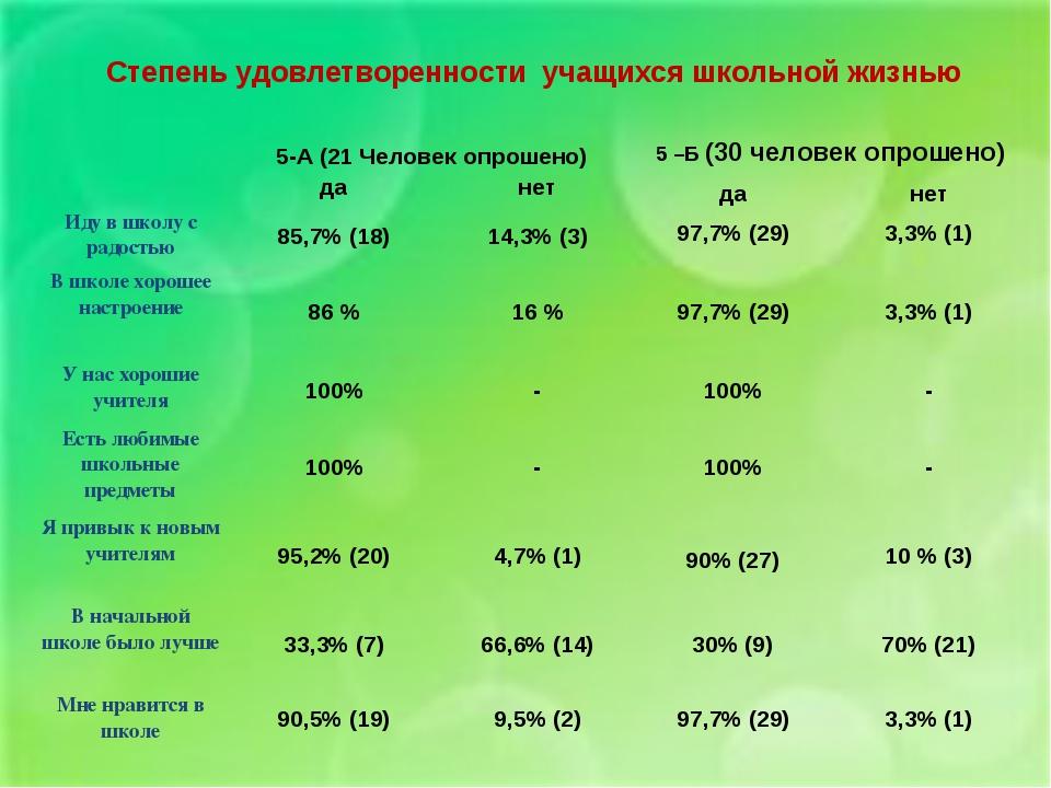 Степень удовлетворенности учащихся школьной жизнью  5-А (21 Человек опрошен...