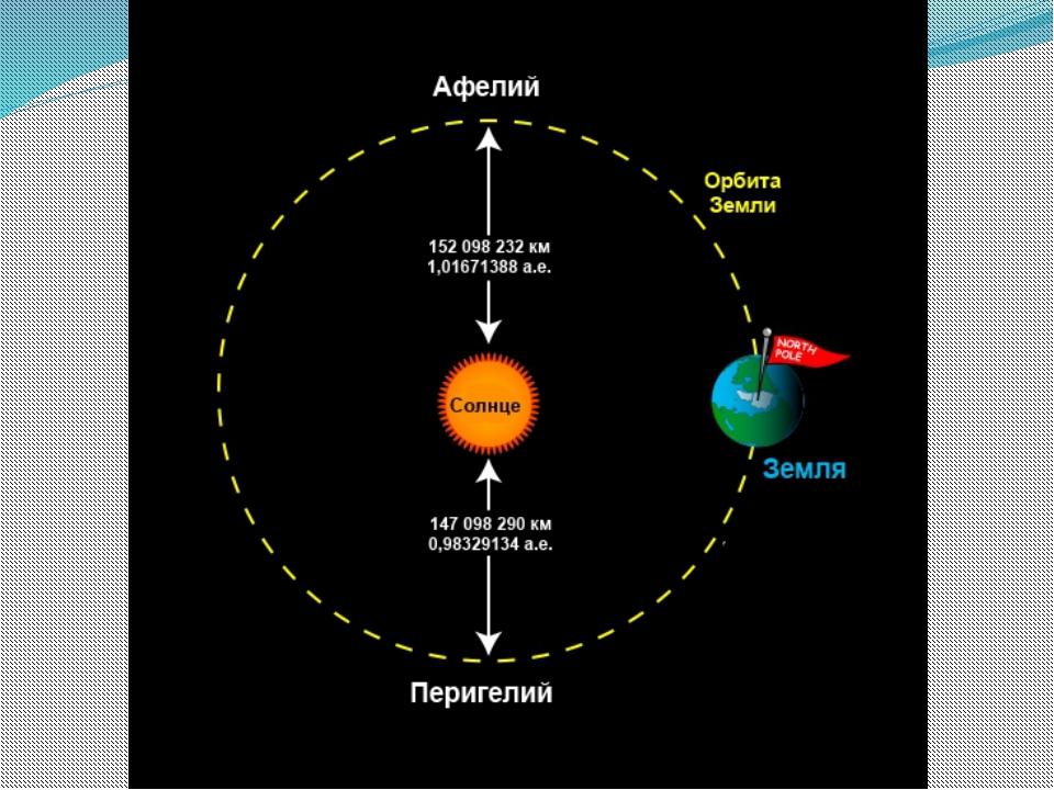 earth's orbit distance - 557×554