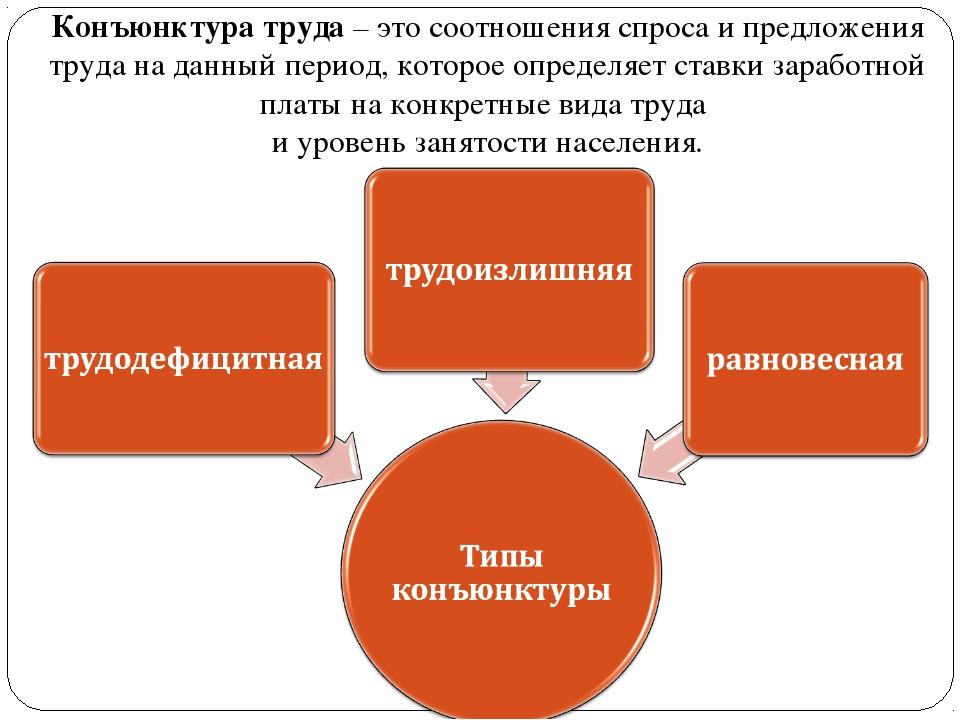Конъюнктура труда – это соотношения спроса и предложения труда на данный пери...