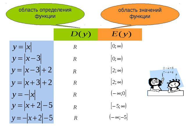 область определения функции область значений функции