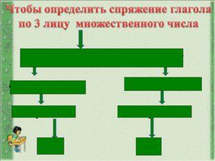 поставьте глагол в 3 лицо множественного числа: окончание –ут, -ют окончание