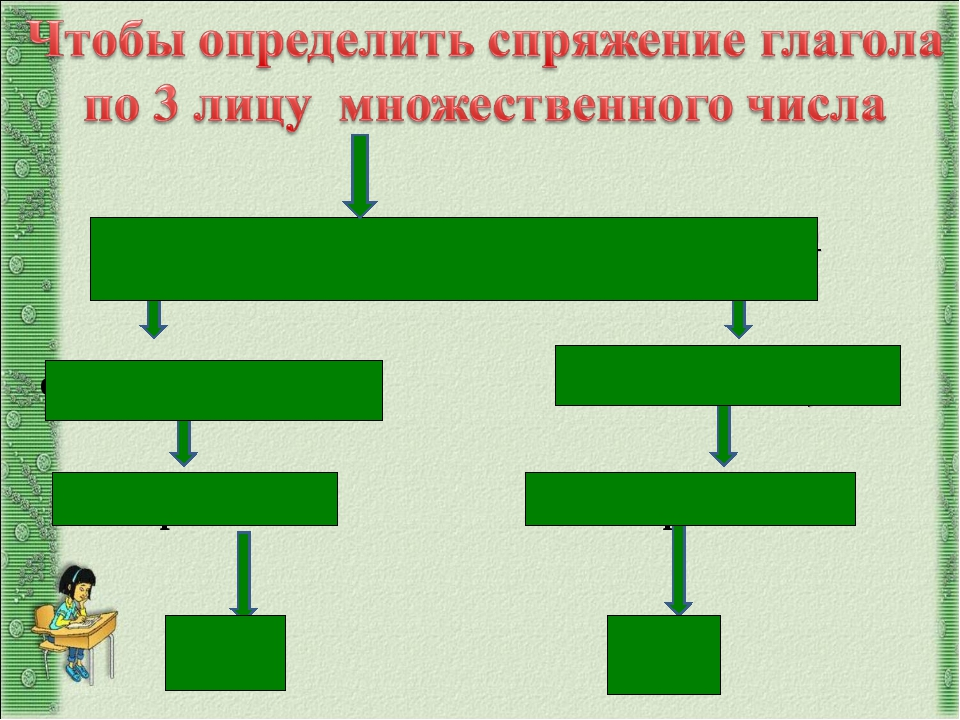 поставьте глагол в 3 лицо множественного числа: окончание –ут, -ют окончание...