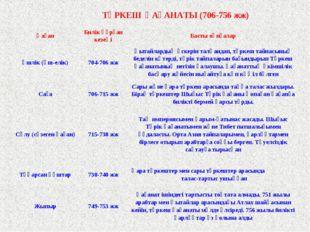 ТҮРКЕШ ҚАҒАНАТЫ (706-756 жж) ҚағанБилік құрған кезеңіБасты оқиғалар Үшлік (