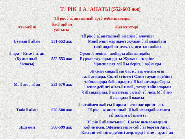 ТҮРІК ҚАҒАНАТЫ (552-603 жж) Түрік қағанатының ірі қолбасшылары Аты-жөніБасқ...