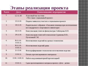Этапы реализации проекта №п/п Дата Наименование мероприятия 1. 12.11.10. Клас