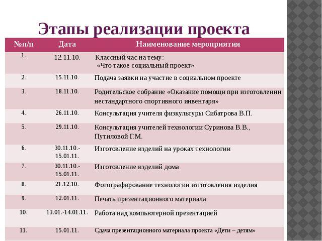 Этапы реализации проекта №п/п Дата Наименование мероприятия 1. 12.11.10. Клас...