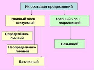 Ик составан предложений главный член – подлежащий главный член – сказуемый Оп