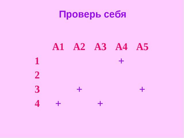 Проверь себя А1А2А3А4А5 1+ 2 3++ 4++