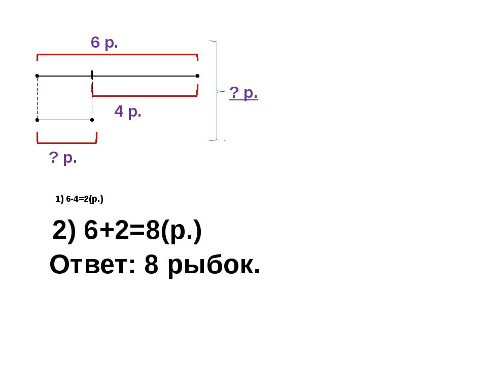 1) 6-4=2(р.) ? р. ? р. 6 р. 4 р. 2) 6+2=8(р.) Ответ: 8 рыбок.