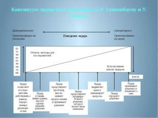 Континуум лидерского поведения по Р. Танненбауму и У. Шмидту (Демократическое