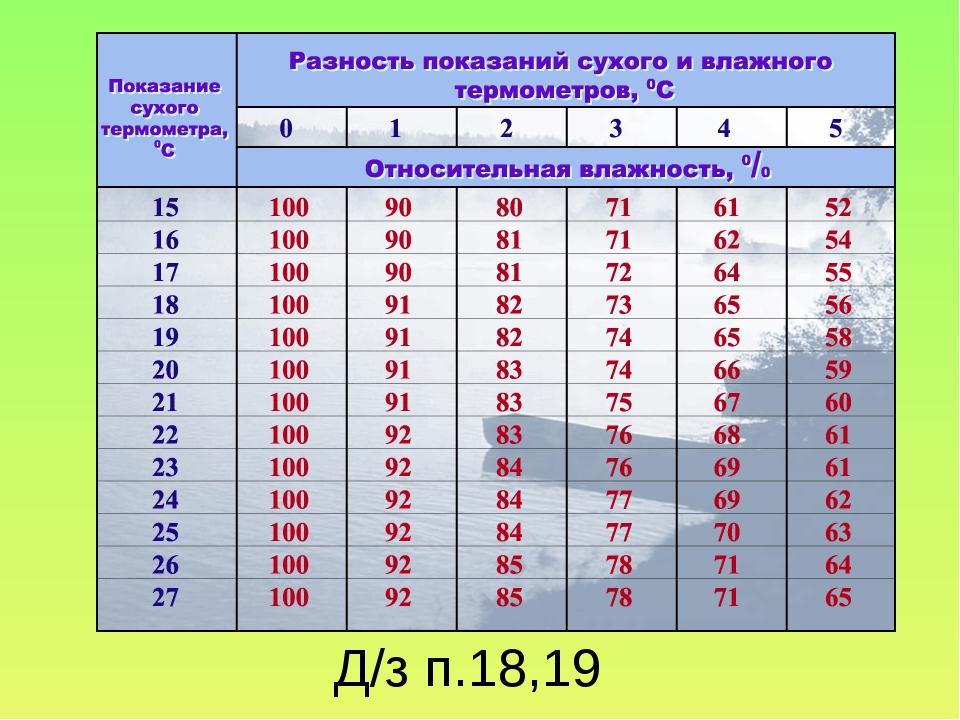 Д/з п.18,19
